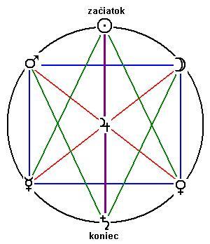58c0ea2371 Utajená štruktúra Tarotu - Matrix-2001   Gaia